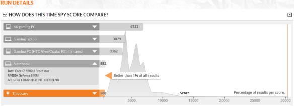 perbandingan-hasil-benchmark-asus-a456ur-dengan-spek-lain